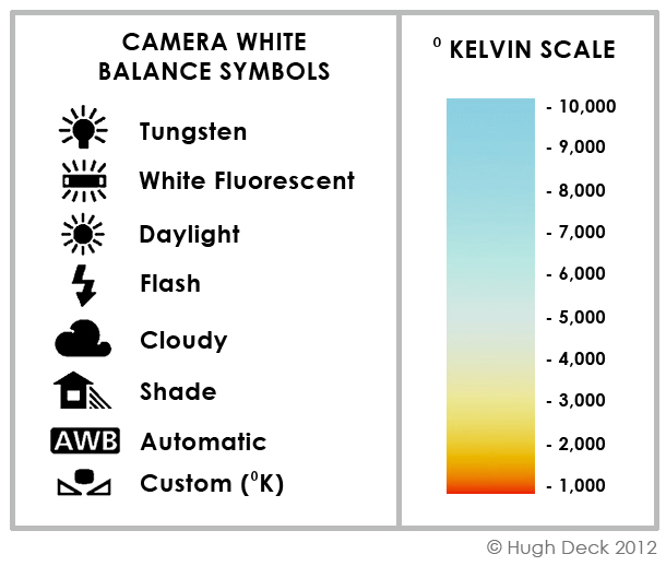 wb-symbols-and-kelvin-scale1